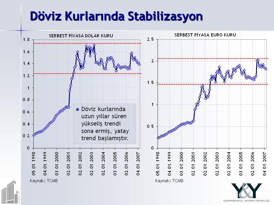 Döviz Kurlarında Stabilizasyon Döviz kurlarında uzun yıllar süren yükseliş trendi sona ermiş, yatay trend başlamıştır.