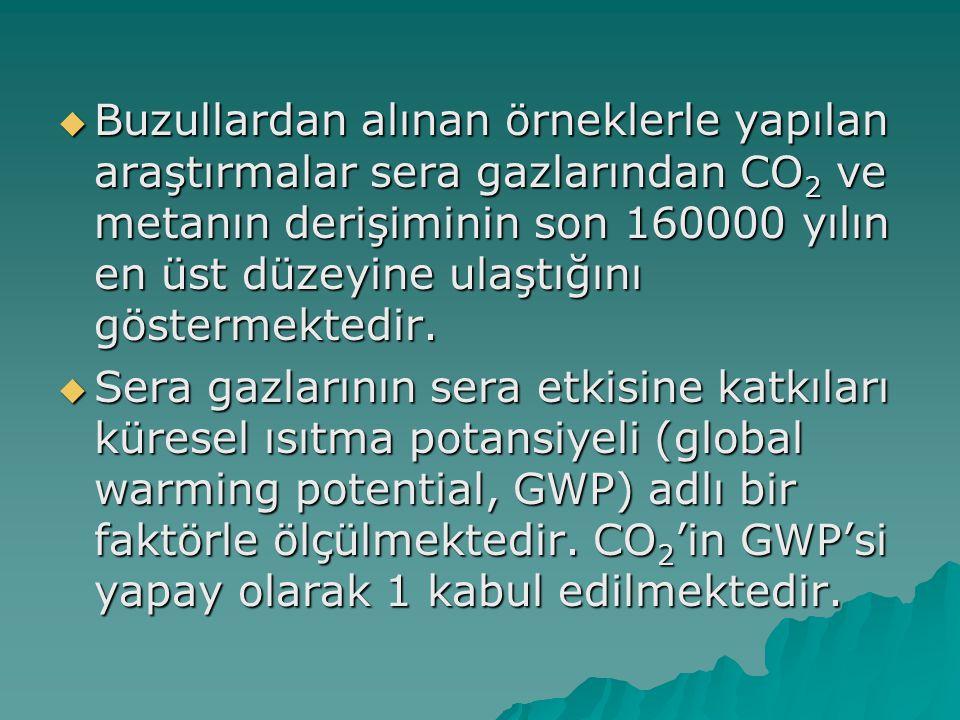 Sera gazı Derişim1800-2000 Antropojenik kaynak GWP Sera etkisine %katkısı CO 2 280-370 ppm Fosil yakıtlar, ormansızlaşma 1%60 Metan (CH 4 ) 0.75-1.75 ppm Geviş getirme,çöplükl er, yakıt kaçakları 21%20 Halo-karbonlar 0-0.7 ppb soğutucular3400+%14 N2ON2ON2ON2O 275-310 ppb Gübreler,kimya sn.