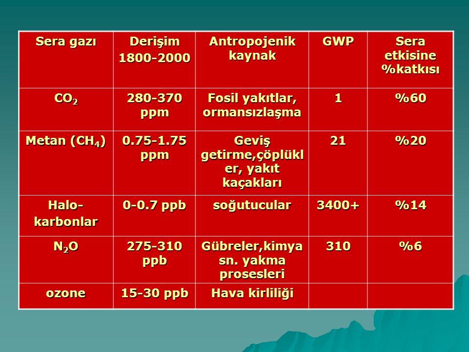 Sera gazı Derişim1800-2000 Antropojenik kaynak GWP Sera etkisine %katkısı CO 2 280-370 ppm Fosil yakıtlar, ormansızlaşma 1%60 Metan (CH 4 ) 0.75-1.75