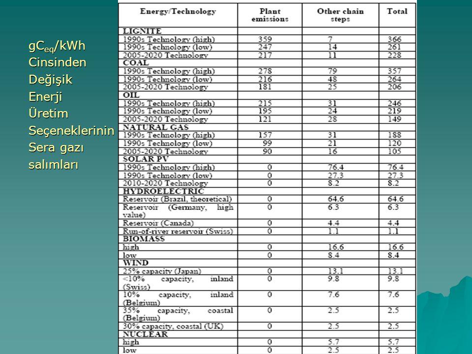 gC eq /kWh CinsindenDeğişikEnerjiÜretimSeçeneklerinin Sera gazı salımları