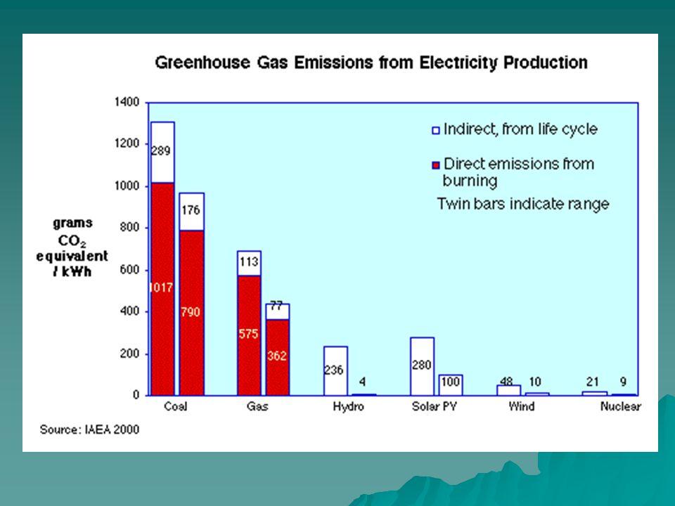 Nükleer enerji üretimi sonucu değişik ülkelerde salımı engellenen yıllılk CO 2 miktarı Nuclear generation 2005 OPERABLE at May 2006 Approx CO2 avoided per year billion kWh % eNo.MWeMillion tonnes Argentina6.46.929356 Armenia2.54313766 Belgium45.3567572845 Brazil9.92.5219019 Bulgaria17.3444272217 Canada*86.815181259585 Chinese mainland50.3210758750 Taiwan38.4206488436 Czech Rep.
