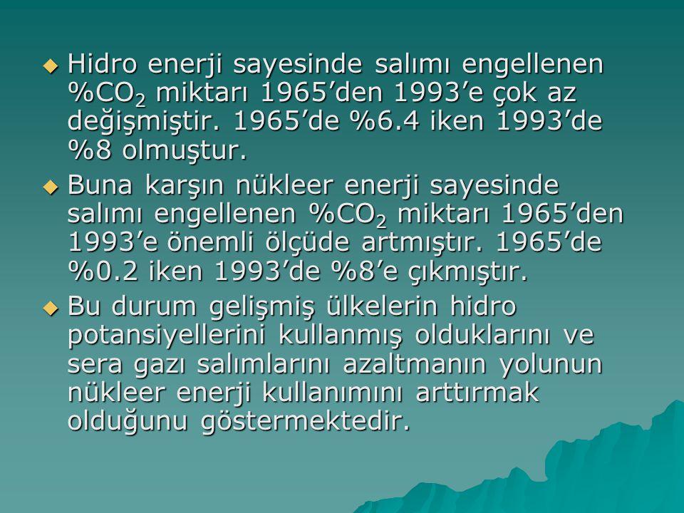  Hidro enerji sayesinde salımı engellenen %CO 2 miktarı 1965'den 1993'e çok az değişmiştir. 1965'de %6.4 iken 1993'de %8 olmuştur.  Buna karşın nükl