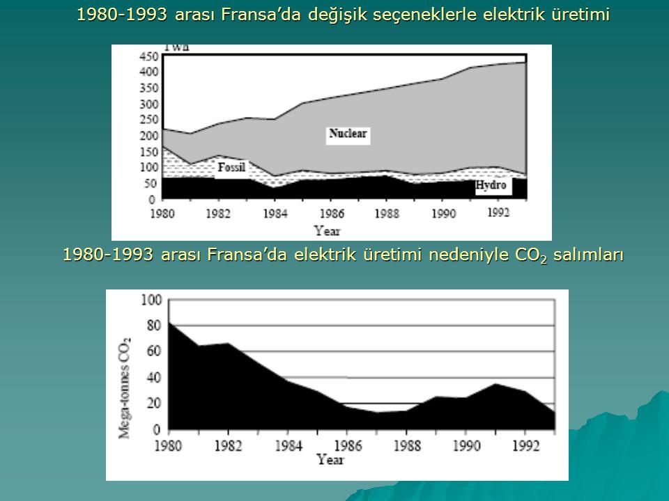  Fransa'da 1980-1993 arası artan nükleer enerji kullanımı nedeni ile fosil kaynaklı elektrik üretimi azalmıştır.