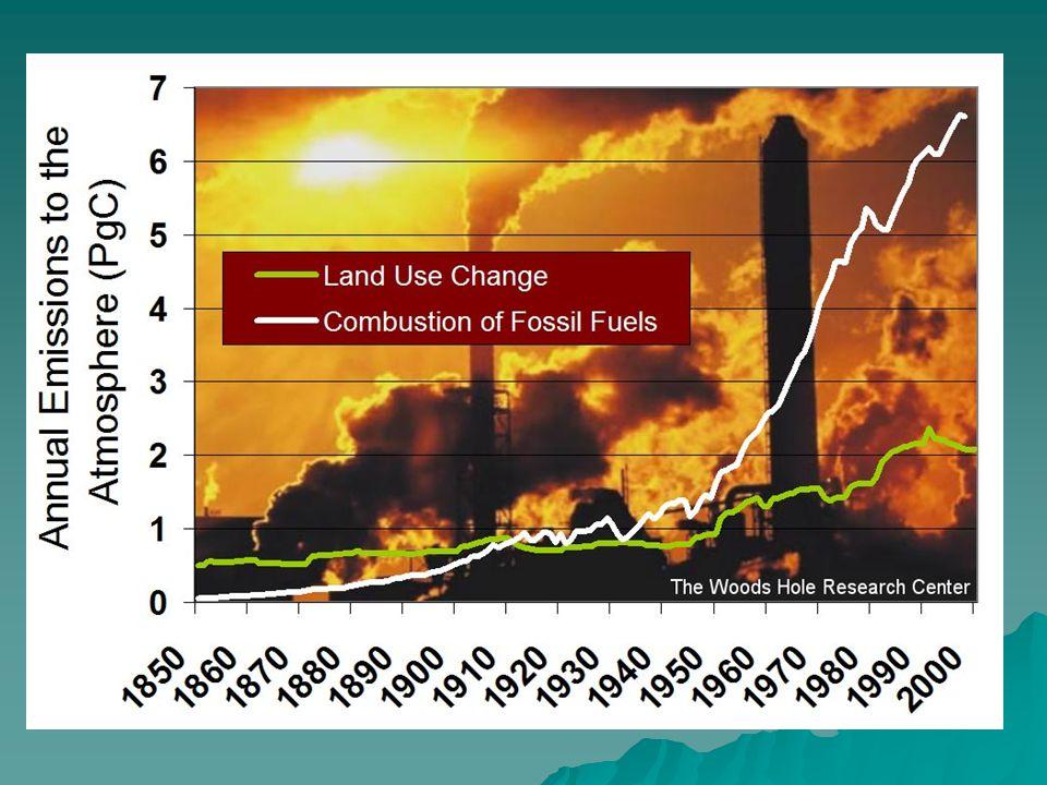 Atmosferdeki CO 2 derişiminin son milenyum içindeki değişimi