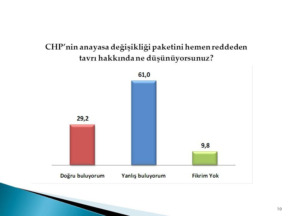 CHP'nin anayasa değişikliği paketini hemen reddeden tavrı hakkında ne düşünüyorsunuz? 10