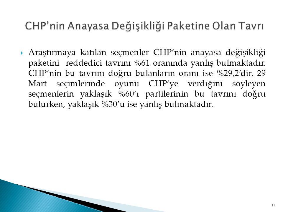  Araştırmaya katılan seçmenler CHP'nin anayasa değişikliği paketini reddedici tavrını %61 oranında yanlış bulmaktadır. CHP'nin bu tavrını doğru bulan