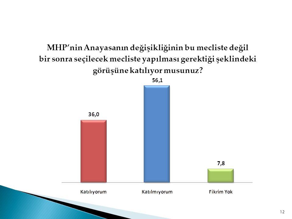 MHP'nin Anayasanın değişikliğinin bu mecliste değil bir sonra seçilecek mecliste yapılması gerektiği şeklindeki görüşüne katılıyor musunuz? 12