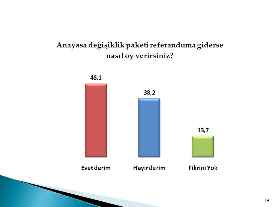 Anayasa değişiklik paketi referanduma giderse nasıl oy verirsiniz? 14