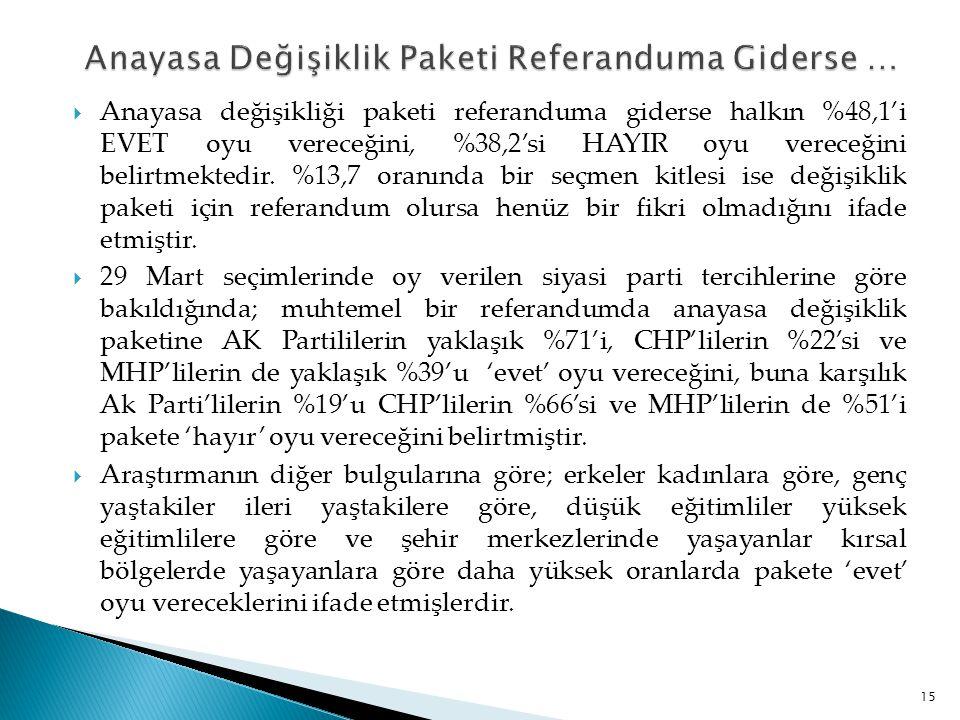  Anayasa değişikliği paketi referanduma giderse halkın %48,1'i EVET oyu vereceğini, %38,2'si HAYIR oyu vereceğini belirtmektedir. %13,7 oranında bir