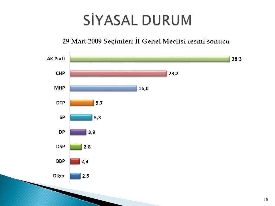29 Mart 2009 Seçimleri İl Genel Meclisi resmi sonucu 18