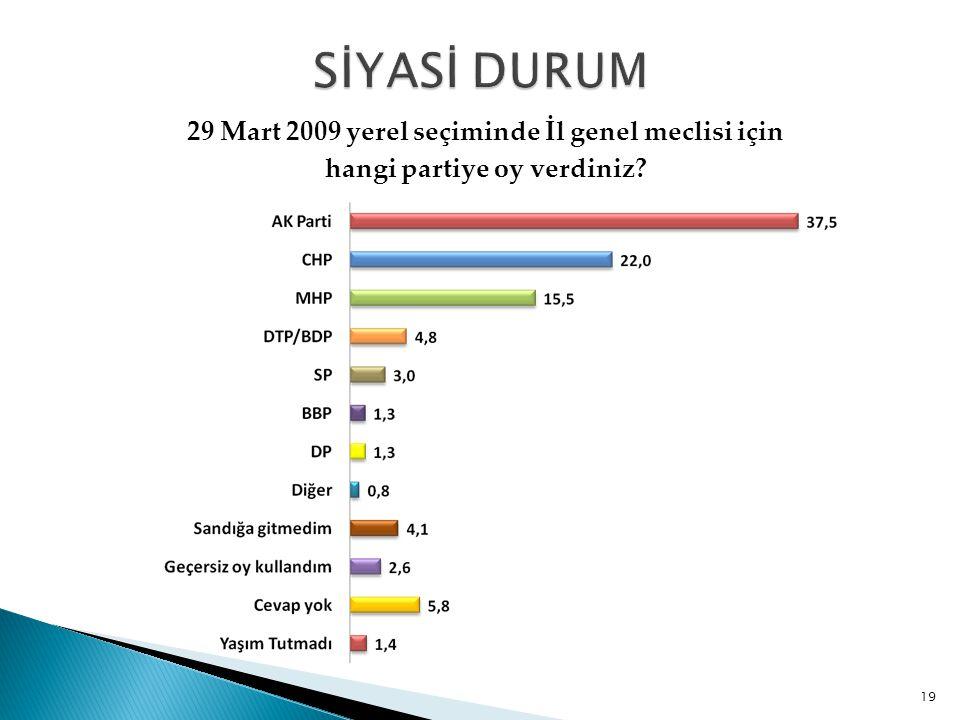 29 Mart 2009 yerel seçiminde İl genel meclisi için hangi partiye oy verdiniz? 19