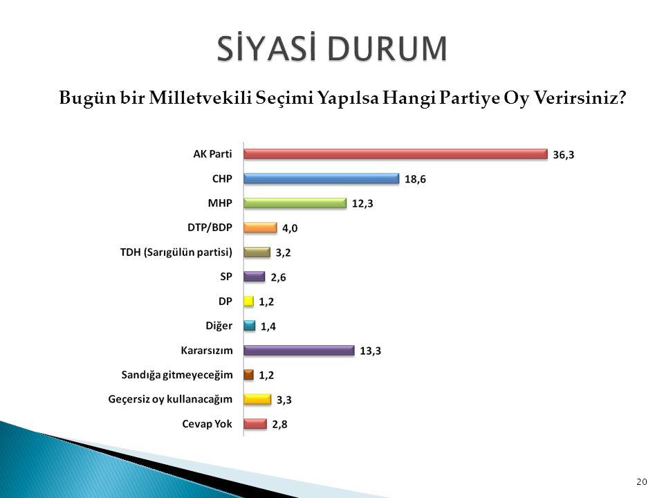 Bugün bir Milletvekili Seçimi Yapılsa Hangi Partiye Oy Verirsiniz? 20