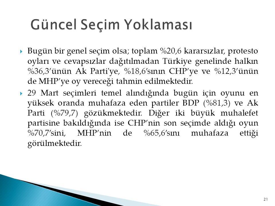  Bugün bir genel seçim olsa; toplam %20,6 kararsızlar, protesto oyları ve cevapsızlar dağıtılmadan Türkiye genelinde halkın %36,3'ünün Ak Parti'ye, %