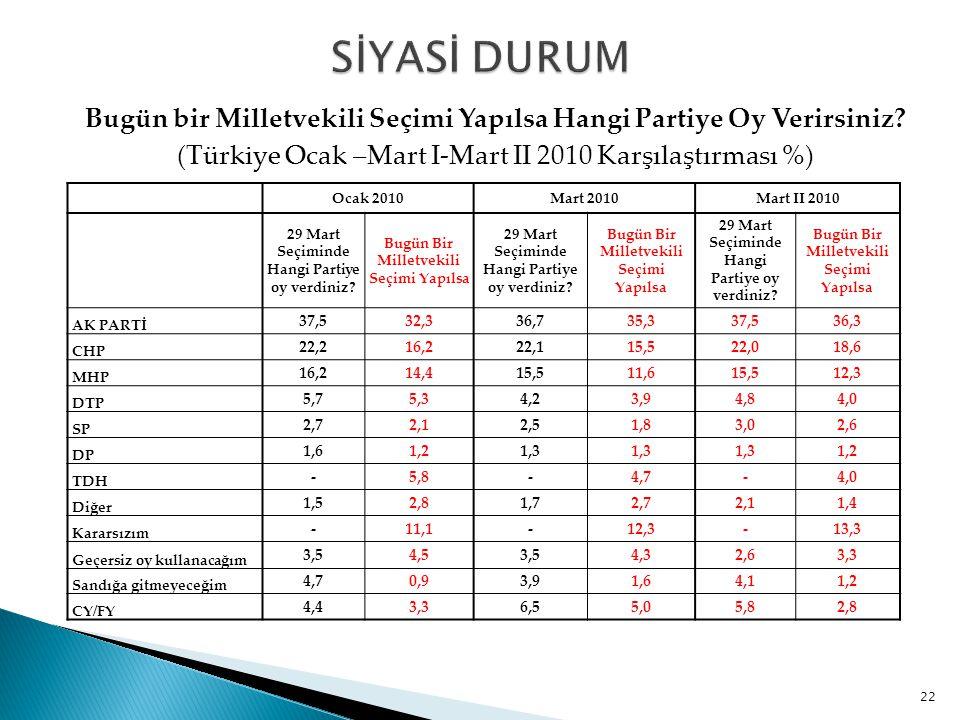Bugün bir Milletvekili Seçimi Yapılsa Hangi Partiye Oy Verirsiniz? (Türkiye Ocak –Mart I-Mart II 2010 Karşılaştırması %) 22 Ocak 2010Mart 2010Mart II