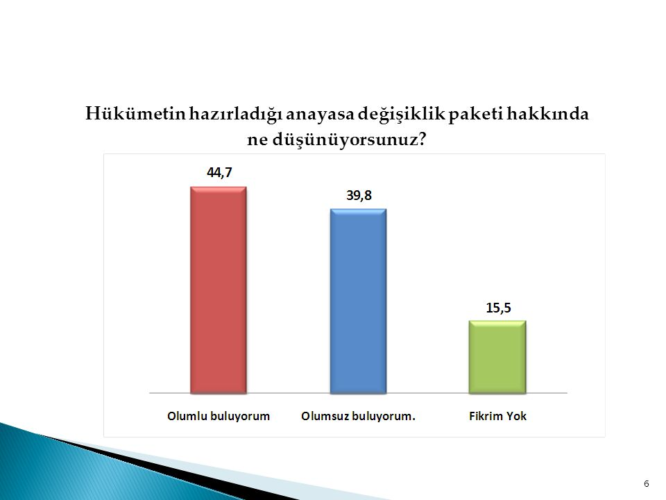  Araştırmaya katılanlara hükümetin hazırladığı anayasa değişiklik paketi hakkında genel olarak ne düşündükleri sorulduğunda; %44,7'si değişiklik paketini olumlu, %39,8'i ise olumsuz değerlendirmektedir.
