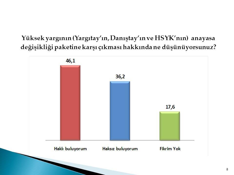  Yargıtay, Danıştay ve HSYK gibi yüksek yargı makamlarının anayasa değişikliği paketine karşı çıkmasını katılımcıların %46,1'i haklı bulurken, %36,2'si haksız bulmaktadır.