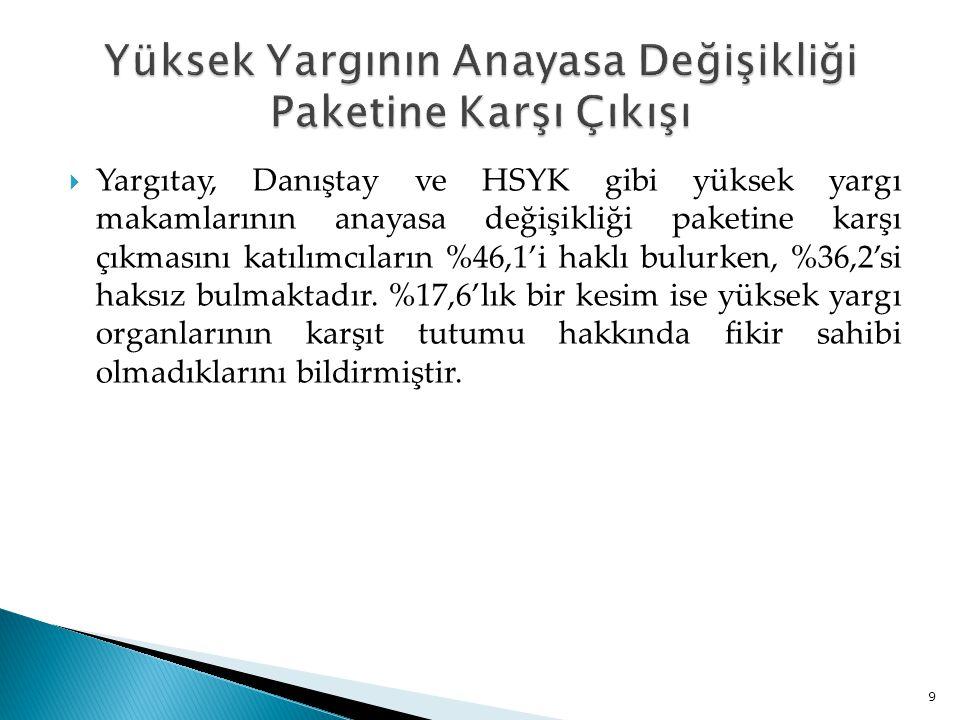  Yargıtay, Danıştay ve HSYK gibi yüksek yargı makamlarının anayasa değişikliği paketine karşı çıkmasını katılımcıların %46,1'i haklı bulurken, %36,2'