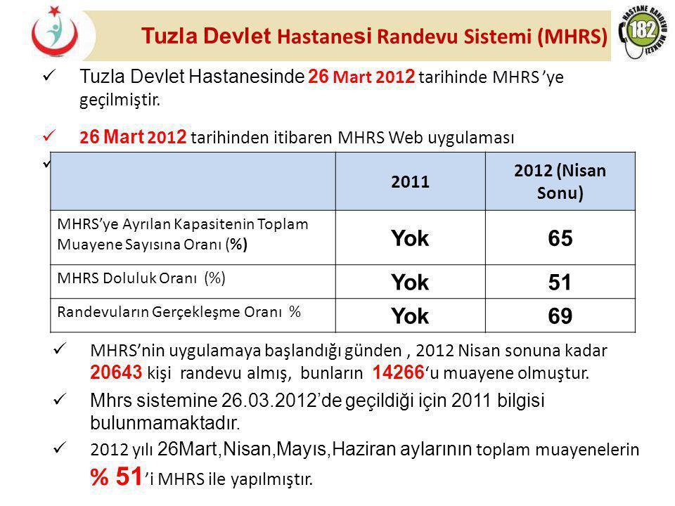 Tuzla Devlet Hastane si Randevu Sistemi (MHRS) Tuzla Devlet Hastanesinde 26 Mart 201 2 tarihinde MHRS 'ye geçilmiştir. 2 6 Mart 201 2 tarihinden itiba