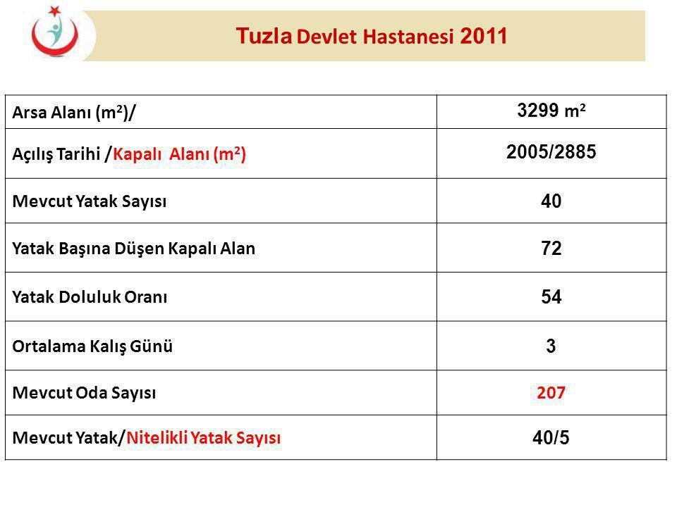 Tuzla Devlet Hastanesi 2011 Arsa Alanı (m 2 )/ 3299 m 2 Açılış Tarihi /Kapalı Alanı (m 2 ) 2005/2885 Mevcut Yatak Sayısı 40 Yatak Başına Düşen Kapalı