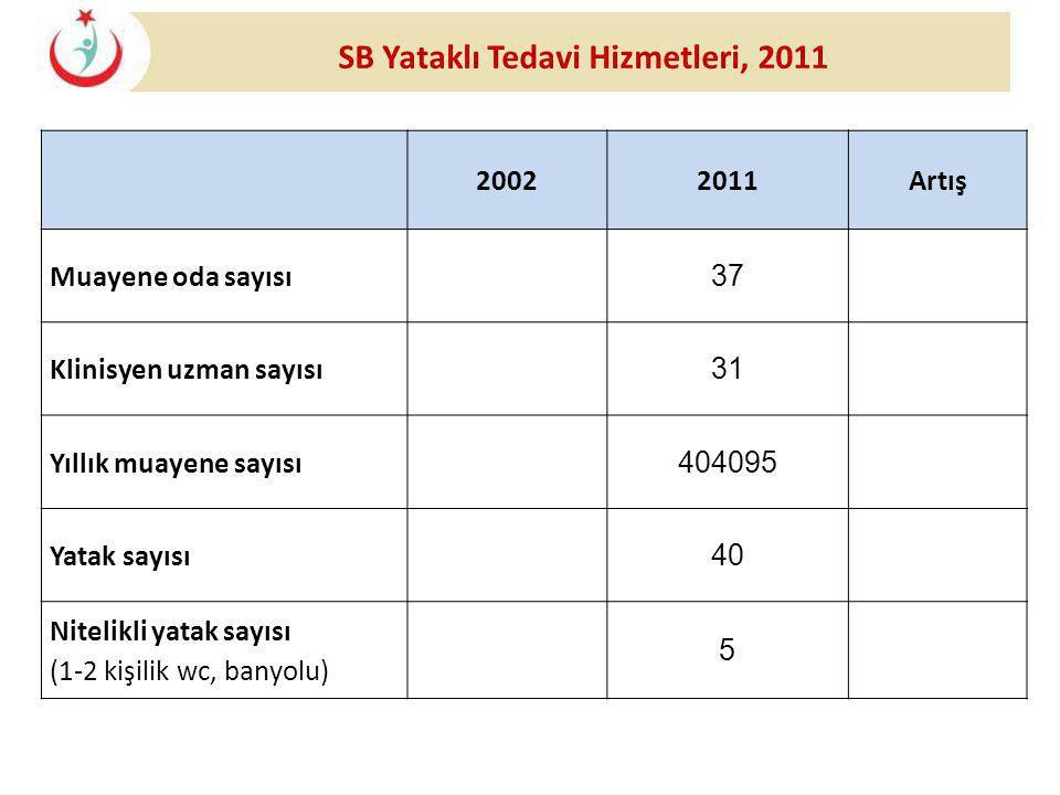 20022011Artış Muayene oda sayısı 37 Klinisyen uzman sayısı 31 Yıllık muayene sayısı 404095 Yatak sayısı 40 Nitelikli yatak sayısı (1-2 kişilik wc, ban