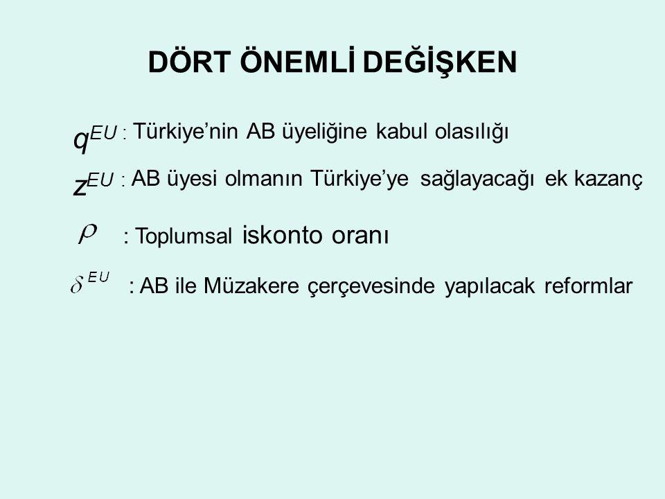 DÖRT ÖNEMLİ DEĞİŞKEN q EU : Türkiye'nin AB üyeliğine kabul olasılığı z EU : AB üyesi olmanın Türkiye'ye sağlayacağı ek kazanç : AB ile Müzakere çerçevesinde yapılacak reformlar : Toplumsal iskonto oranı
