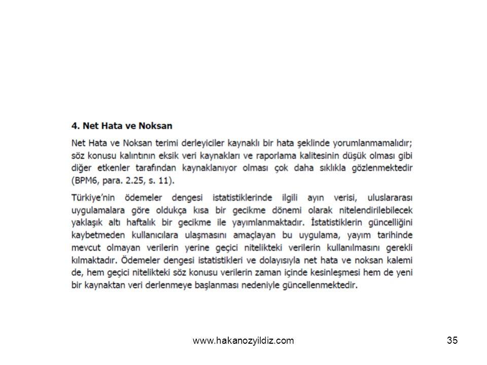 www.hakanozyildiz.com35