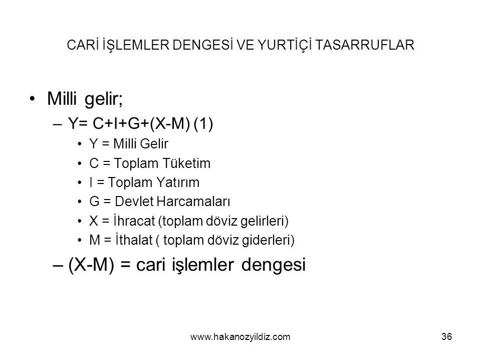 CARİ İŞLEMLER DENGESİ VE YURTİÇİ TASARRUFLAR Milli gelir; –Y= C+I+G+(X-M) (1) Y = Milli Gelir C = Toplam Tüketim I = Toplam Yatırım G = Devlet Harcamaları X = İhracat (toplam döviz gelirleri) M = İthalat ( toplam döviz giderleri) –(X-M) = cari işlemler dengesi www.hakanozyildiz.com36