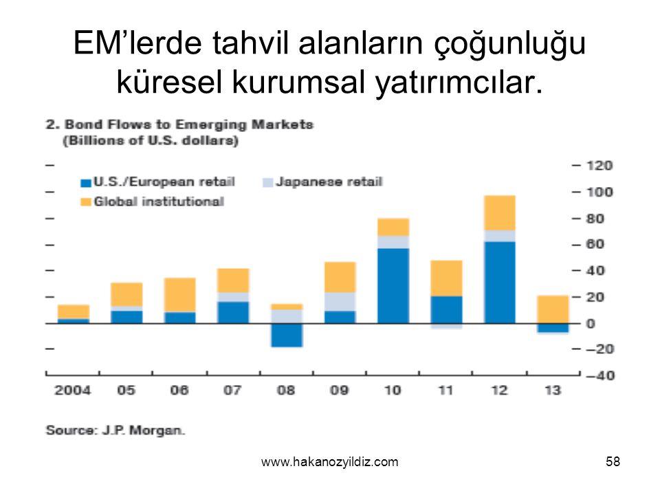 EM'lerde tahvil alanların çoğunluğu küresel kurumsal yatırımcılar. www.hakanozyildiz.com58