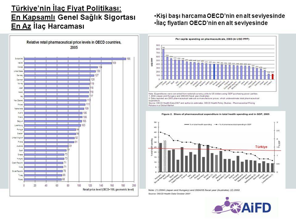 Türkiye'nin İlaç Fiyat Politikası: En Kapsamlı Genel Sağlık Sigortası En Az İlaç Harcaması Kişi başı harcama OECD'nin en alt seviyesinde İlaç fiyatlar