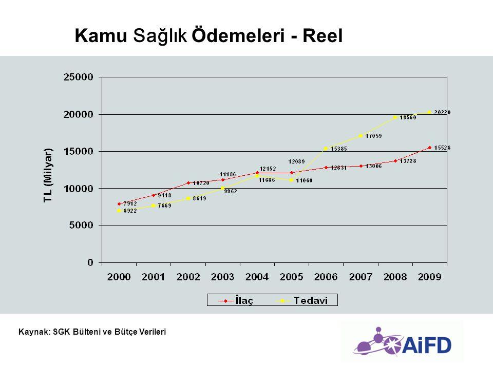 Kamu Sağlık Ödemeleri - Reel TL (Milyar) Kaynak: SGK Bülteni ve Bütçe Verileri