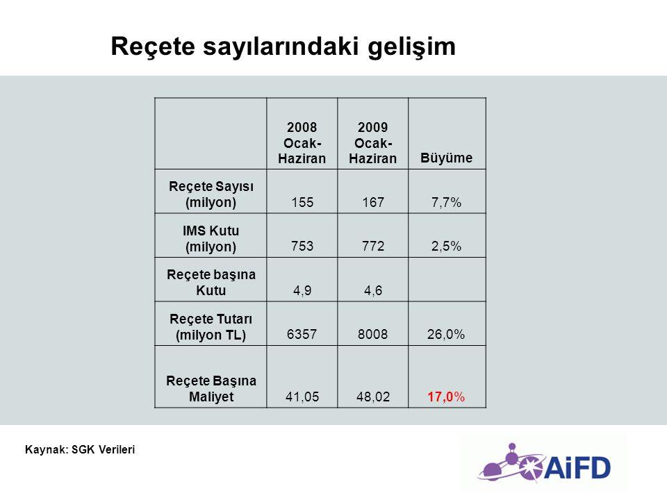 2008 Ocak- Haziran 2009 Ocak- HaziranBüyüme Reçete Sayısı (milyon)1551677,7% IMS Kutu (milyon)7537722,5% Reçete başına Kutu4,94,6 Reçete Tutarı (milyo