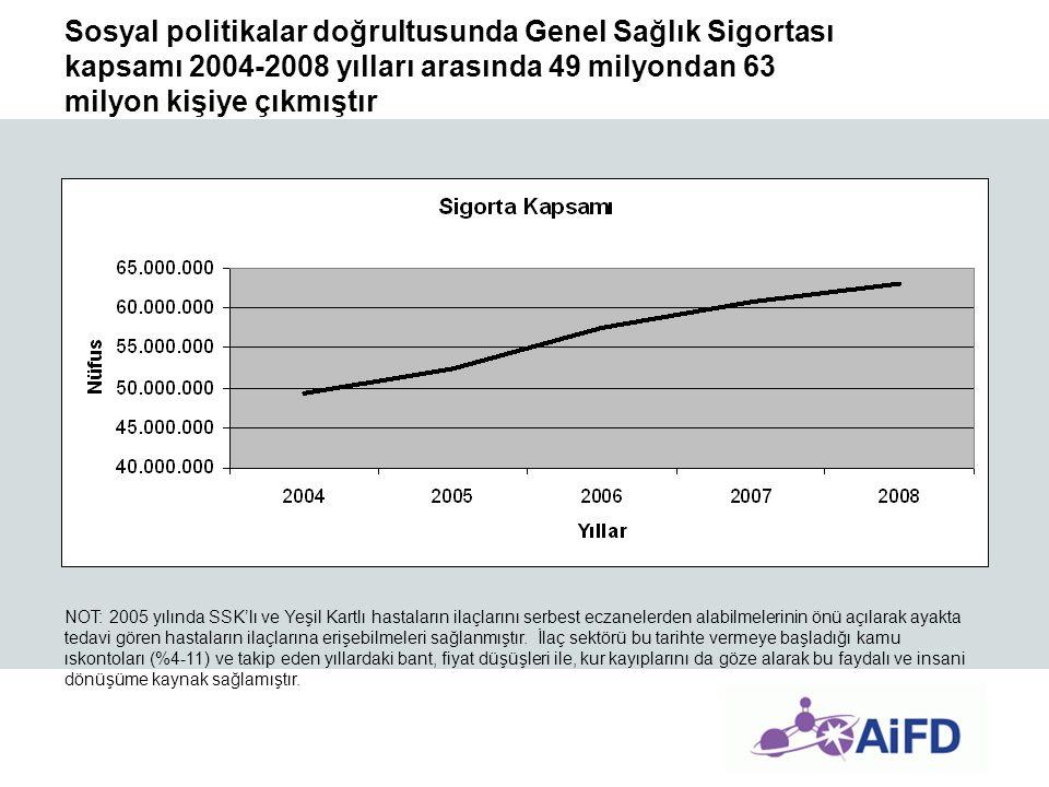 Sosyal politikalar doğrultusunda Genel Sağlık Sigortası kapsamı 2004-2008 yılları arasında 49 milyondan 63 milyon kişiye çıkmıştır NOT: 2005 yılında S