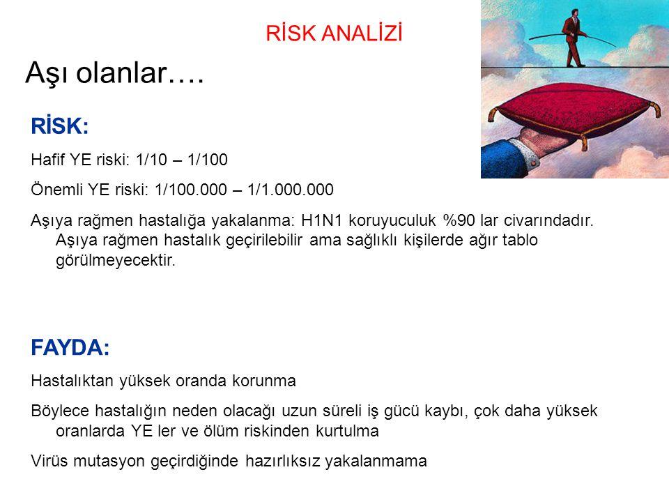 RİSK ANALİZİ Aşı olanlar…. RİSK: Hafif YE riski: 1/10 – 1/100 Önemli YE riski: 1/100.000 – 1/1.000.000 Aşıya rağmen hastalığa yakalanma: H1N1 koruyucu