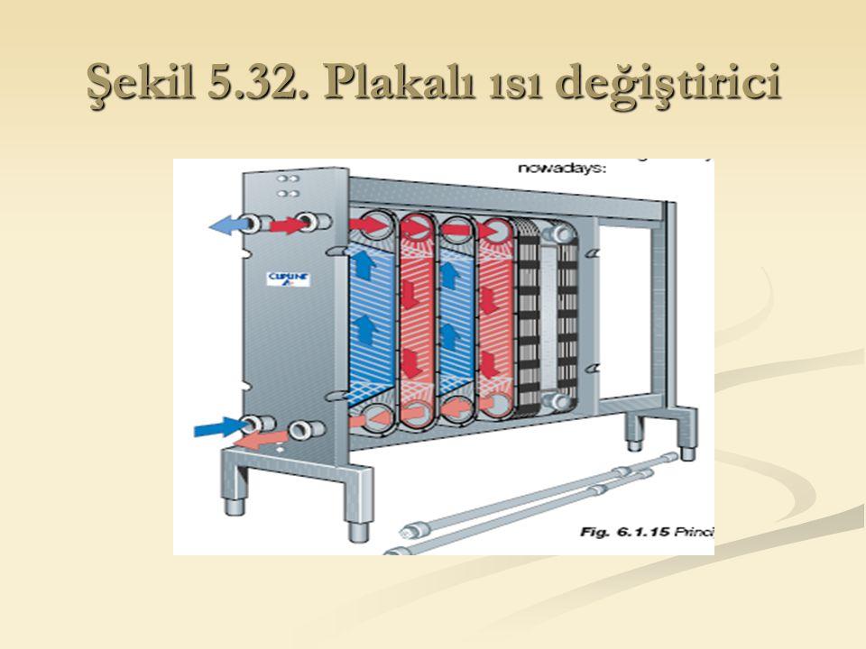 Şekil 5.32. Plakalı ısı değiştirici