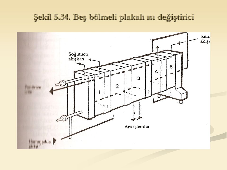 Şekil 5.34. Beş bölmeli plakalı ısı değiştirici