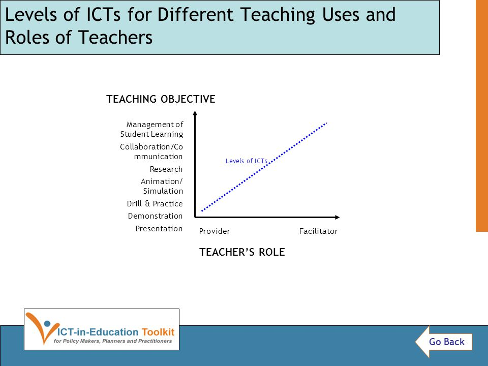 Levels of ICTs for Different Teaching Uses and Roles of Teachers Levels of ICTs Management of Student Learning Collaboration/Co mmunication Research Animation/ Simulation Drill & Practice Demonstration Presentation Provider Facilitator TEACHER'S ROLE TEACHING OBJECTIVE Go Back