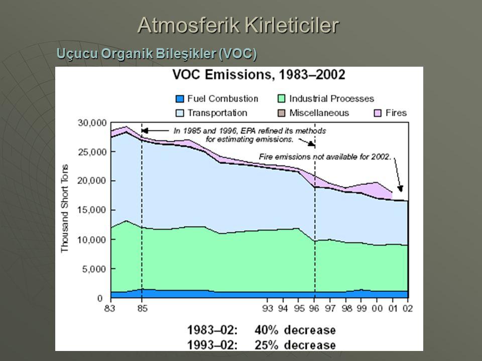 Atmosferik Kirleticiler Uçucu Organik Bileşikler (VOC)