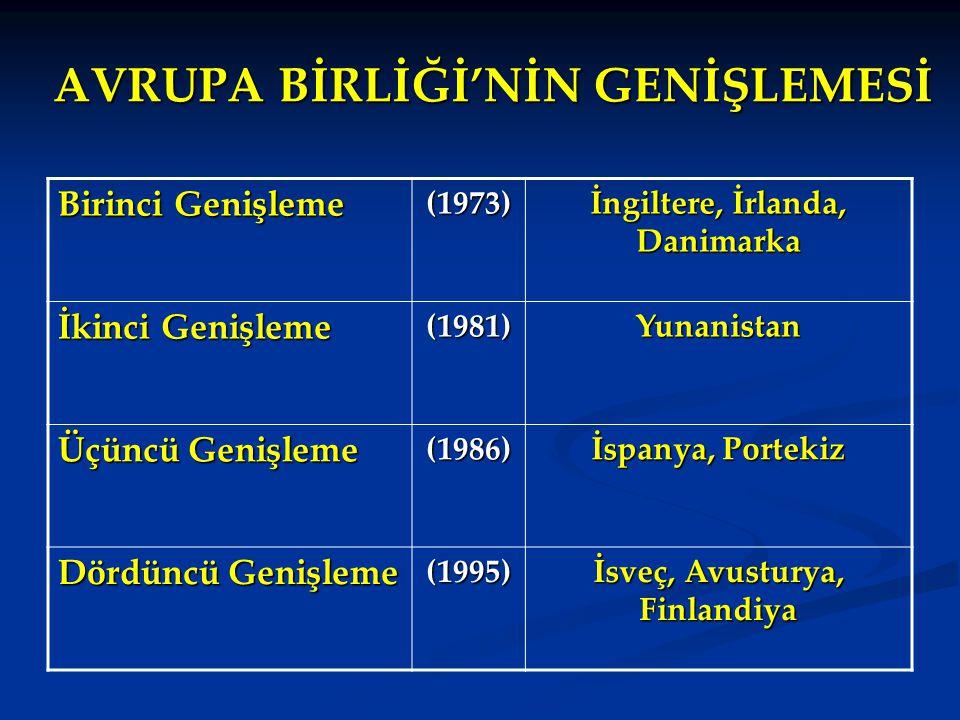 AVRUPA BİRLİĞİ'NİN GENİŞLEMESİ Birinci Genişleme (1973) İngiltere, İrlanda, Danimarka İkinci Genişleme (1981)Yunanistan Üçüncü Genişleme (1986) İspany