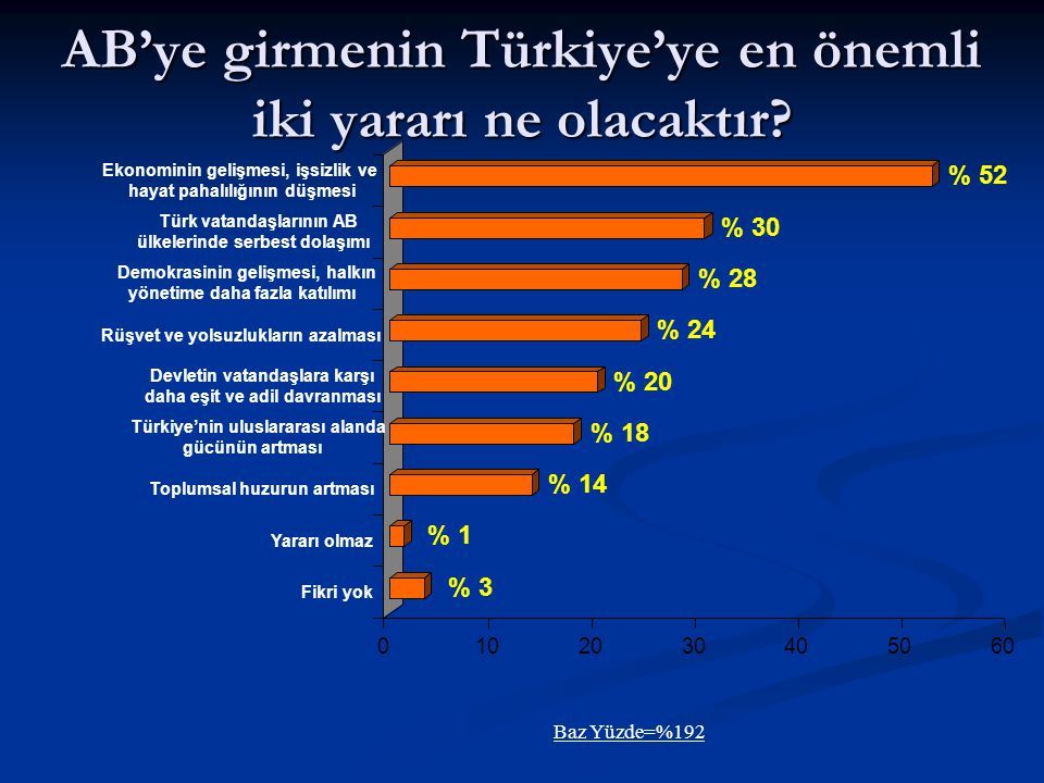 AB'ye girmenin Türkiye'ye en önemli iki yararı ne olacaktır? Baz Yüzde=%192 % 3 % 1 % 14 % 18 % 20 % 24 % 28 % 30 % 52 0102030405060 Ekonominin gelişm