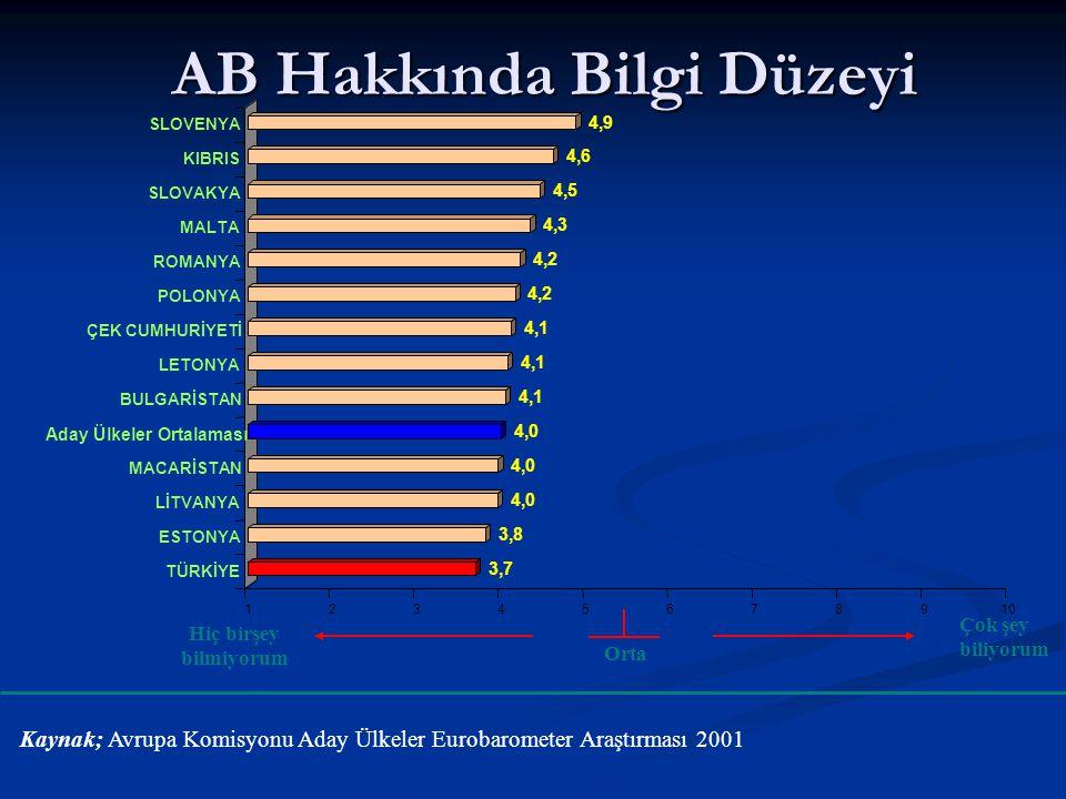 AB Hakkında Bilgi Düzeyi 3,7 3,8 4,0 4,1 4,2 4,3 4,5 4,6 4,9 12345678910 SLOVENYA KIBRIS SLOVAKYA MALTA ROMANYA POLONYA ÇEK CUMHURİYETİ LETONYA BULGAR