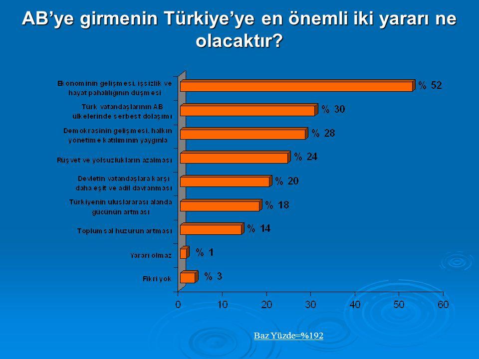 AB'ye girmenin Türkiye'ye en önemli iki zararı ne olacaktır? Baz Yüzde=%188
