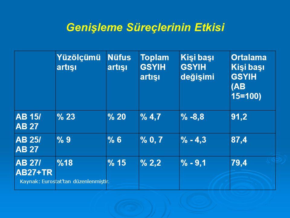 Demografik Profil AVRUPA BİRLİĞİ Demografik profil: Yaş 0-14: %16.03 Yaş 0-14: %16.03 15-64: %67.17 15-64: %67.17 65 ve üstü: % 16.81 65 ve üstü: % 16.81 Nüfus artış hızı: %0.15 Nüfus artış hızı: %0.15 TÜRKİYE Demografik profil: Yaş 0-14 : %25.5 Yaş 0-14 : %25.5 15-64: %67.7 15-64: %67.7 65 ve üstü: %6.8 65 ve üstü: %6.8 Nüfus artış hızı: %1.06