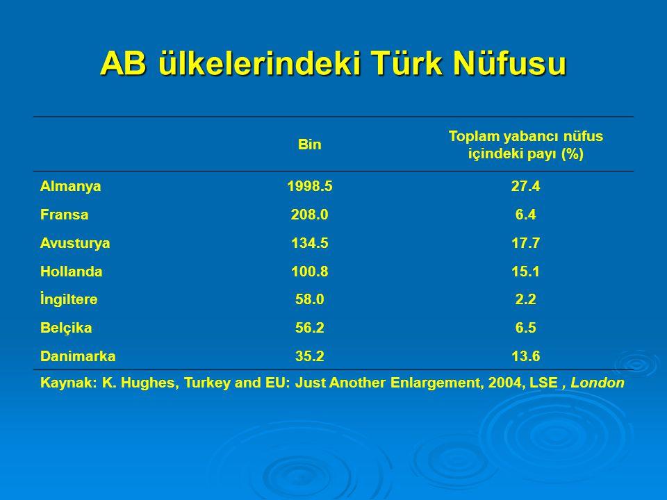 AB ülkelerindeki Türk Nüfusu Bin Toplam yabancı nüfus içindeki payı (%) Almanya1998.527.4 Fransa208.06.4 Avusturya134.517.7 Hollanda100.815.1 İngiltere58.02.2 Belçika56.26.5 Danimarka35.213.6 Kaynak: K.
