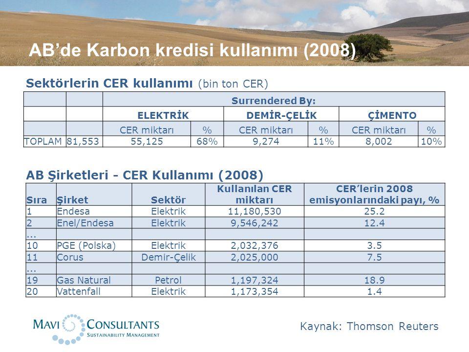 AB'de Karbon kredisi kullanımı (2008) Sektörlerin CER kullanımı (bin ton CER) AB Şirketleri - CER Kullanımı (2008) Kaynak: Thomson Reuters Surrendered