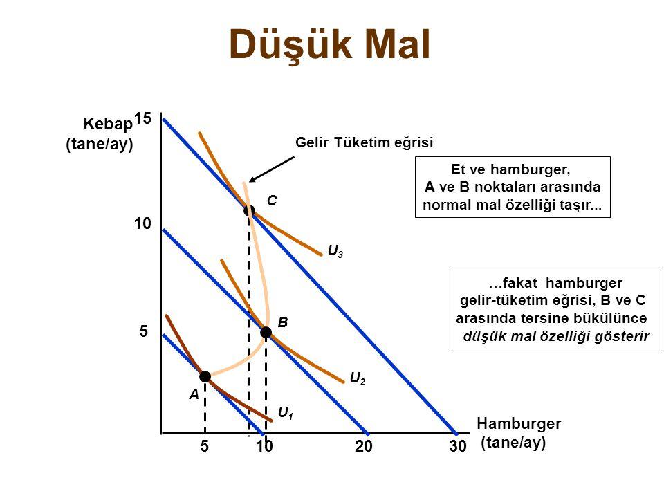 Düşük Mal Hamburger (tane/ay) Kebap (tane/ay) 15 30 U3U3 C Gelir Tüketim eğrisi …fakat hamburger gelir-tüketim eğrisi, B ve C arasında tersine bükülün