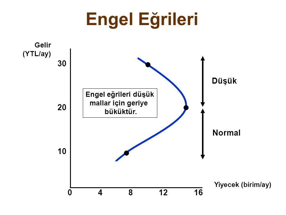 Engel Eğrileri Engel eğrileri düşük mallar için geriye büküktür. Düşük Normal Yiyecek (birim/ay) 30 4812 10 Gelir (YTL/ay) 20 160