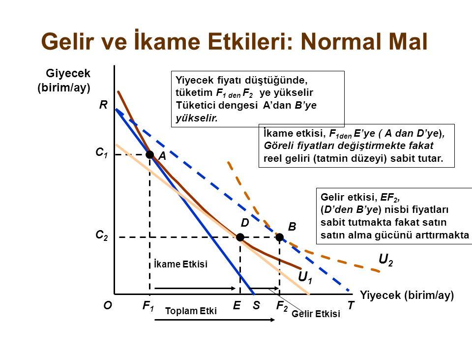 Gelir ve İkame Etkileri: Normal Mal Yiyecek (birim/ay) O Giyecek (birim/ay) R F1F1 S C1C1 A U1U1 Gelir etkisi, EF 2, (D'den B'ye) nisbi fiyatları sabi