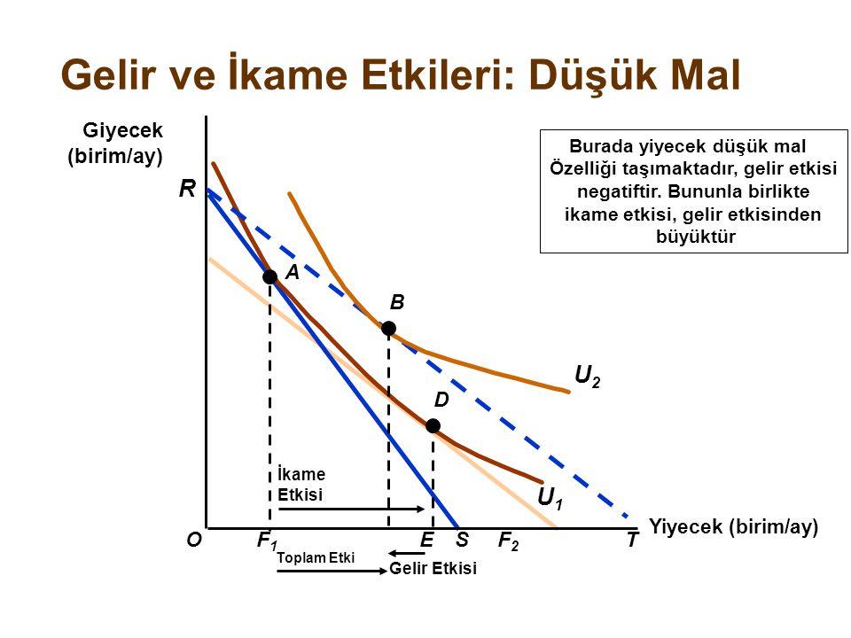 Yiyecek (birim/ay) O R Giyecek (birim/ay) F1F1 SF2F2 T A U1U1 E İkame Etkisi D Toplam Etki Burada yiyecek düşük mal Özelliği taşımaktadır, gelir etkis