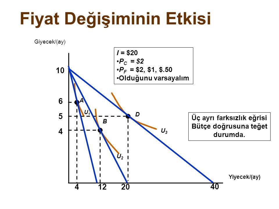 Fiyat Değişiminin Etkisi Yiyecek/(ay) Giyecek/(ay) 4 5 6 U2U2 U3U3 A B D U1U1 41220 Üç ayrı farksızlık eğrisi Bütçe doğrusuna teğet durumda. I = $20 P