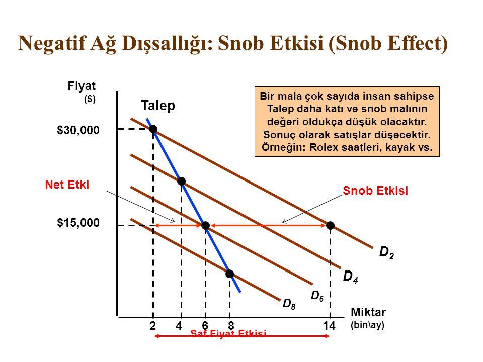 Negatif Ağ Dışsallığı: Snob Etkisi (Snob Effect) Miktar (bin\ay) 2468 Bir mala çok sayıda insan sahipse Talep daha katı ve snob malının değeri oldukça